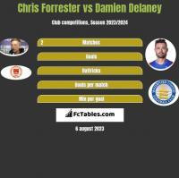 Chris Forrester vs Damien Delaney h2h player stats