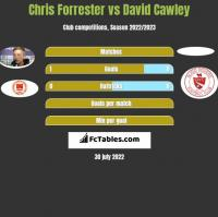 Chris Forrester vs David Cawley h2h player stats
