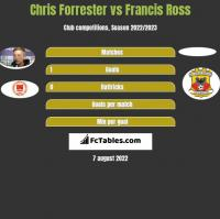Chris Forrester vs Francis Ross h2h player stats