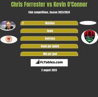 Chris Forrester vs Kevin O'Connor h2h player stats