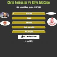 Chris Forrester vs Rhys McCabe h2h player stats