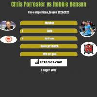 Chris Forrester vs Robbie Benson h2h player stats