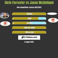 Chris Forrester vs Jason McClelland h2h player stats