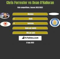 Chris Forrester vs Dean O'Halloran h2h player stats