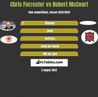 Chris Forrester vs Robert McCourt h2h player stats