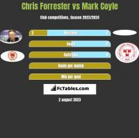 Chris Forrester vs Mark Coyle h2h player stats