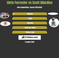 Chris Forrester vs Scott Allardice h2h player stats