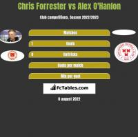 Chris Forrester vs Alex O'Hanlon h2h player stats