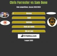 Chris Forrester vs Sam Bone h2h player stats