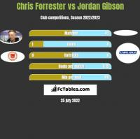 Chris Forrester vs Jordan Gibson h2h player stats