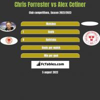 Chris Forrester vs Alex Cetiner h2h player stats