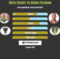 Chris Gunter vs Adam Forshaw h2h player stats