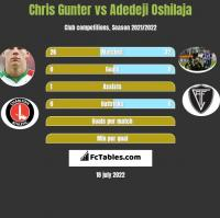 Chris Gunter vs Adedeji Oshilaja h2h player stats