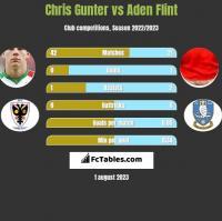 Chris Gunter vs Aden Flint h2h player stats