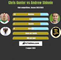 Chris Gunter vs Andrew Shinnie h2h player stats