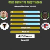 Chris Gunter vs Andy Yiadom h2h player stats