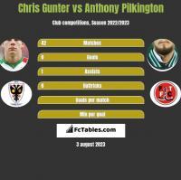 Chris Gunter vs Anthony Pilkington h2h player stats