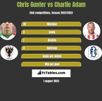Chris Gunter vs Charlie Adam h2h player stats