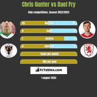 Chris Gunter vs Dael Fry h2h player stats