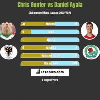 Chris Gunter vs Daniel Ayala h2h player stats