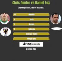 Chris Gunter vs Daniel Fox h2h player stats
