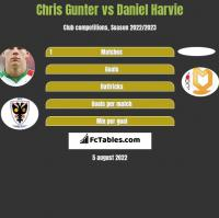 Chris Gunter vs Daniel Harvie h2h player stats