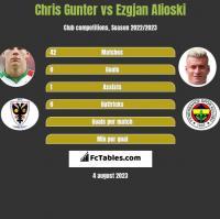 Chris Gunter vs Ezgjan Alioski h2h player stats
