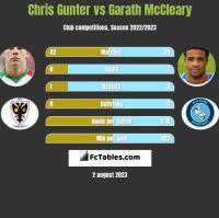 Chris Gunter vs Garath McCleary h2h player stats
