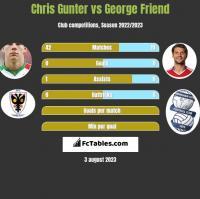 Chris Gunter vs George Friend h2h player stats