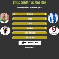 Chris Gunter vs Glen Rea h2h player stats