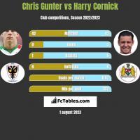 Chris Gunter vs Harry Cornick h2h player stats