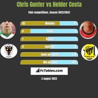 Chris Gunter vs Helder Costa h2h player stats