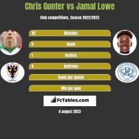 Chris Gunter vs Jamal Lowe h2h player stats