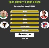 Chris Gunter vs John O'Shea h2h player stats