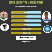 Chris Gunter vs Jordan Obita h2h player stats