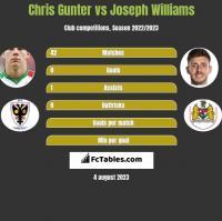 Chris Gunter vs Joseph Williams h2h player stats
