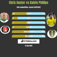 Chris Gunter vs Kalvin Phillips h2h player stats