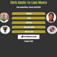 Chris Gunter vs Liam Moore h2h player stats