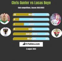Chris Gunter vs Lucas Boye h2h player stats
