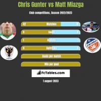 Chris Gunter vs Matt Miazga h2h player stats