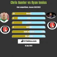 Chris Gunter vs Ryan Inniss h2h player stats