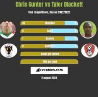 Chris Gunter vs Tyler Blackett h2h player stats