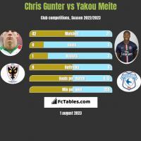 Chris Gunter vs Yakou Meite h2h player stats