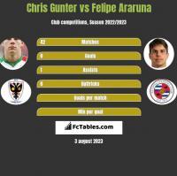 Chris Gunter vs Felipe Araruna h2h player stats