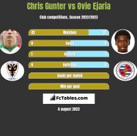 Chris Gunter vs Ovie Ejaria h2h player stats