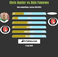 Chris Gunter vs Akin Famewo h2h player stats