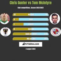 Chris Gunter vs Tom McIntyre h2h player stats