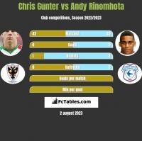 Chris Gunter vs Andy Rinomhota h2h player stats