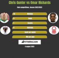 Chris Gunter vs Omar Richards h2h player stats