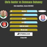Chris Gunter vs Demeaco Duhaney h2h player stats